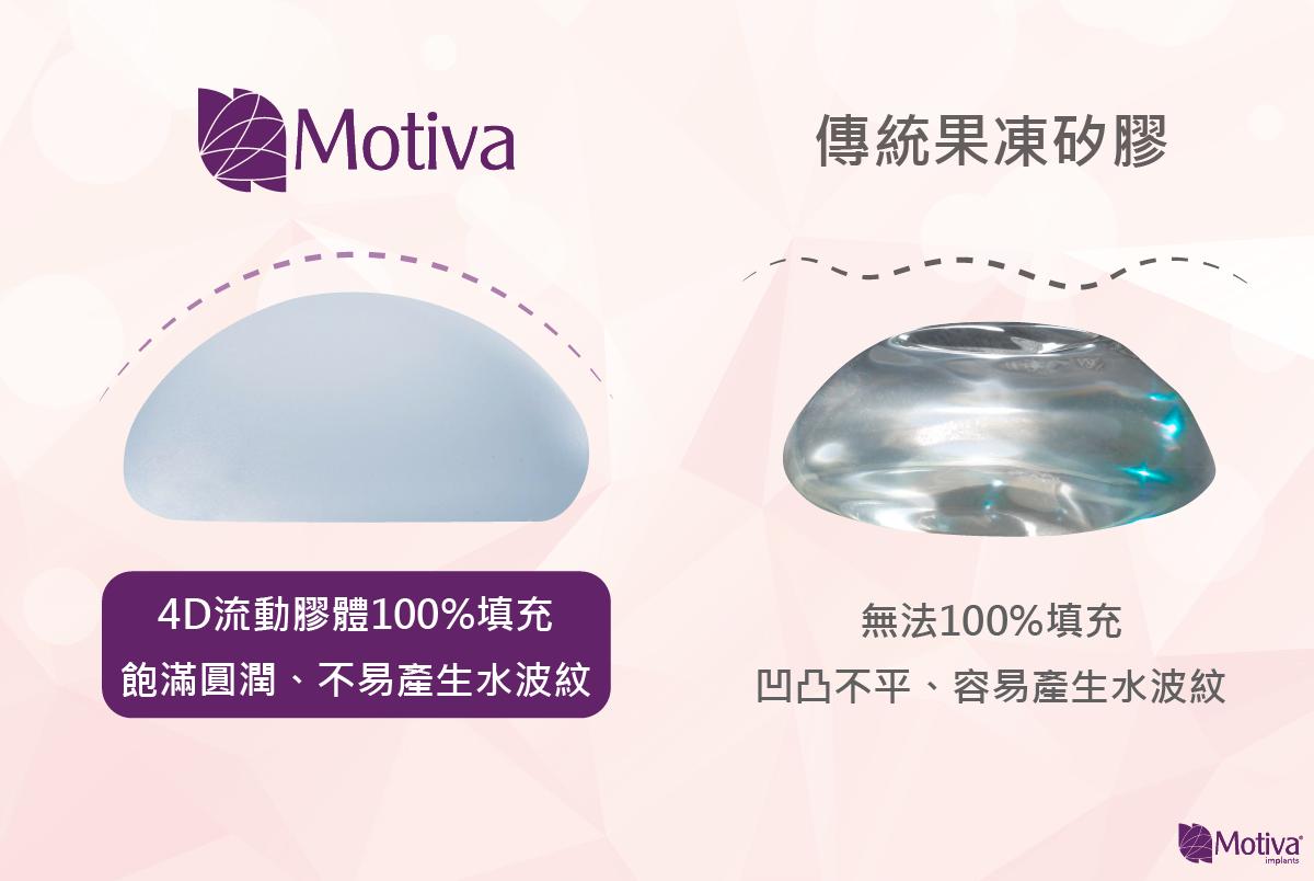 魔滴不易產生水波紋,勝過傳統矽膠隆乳