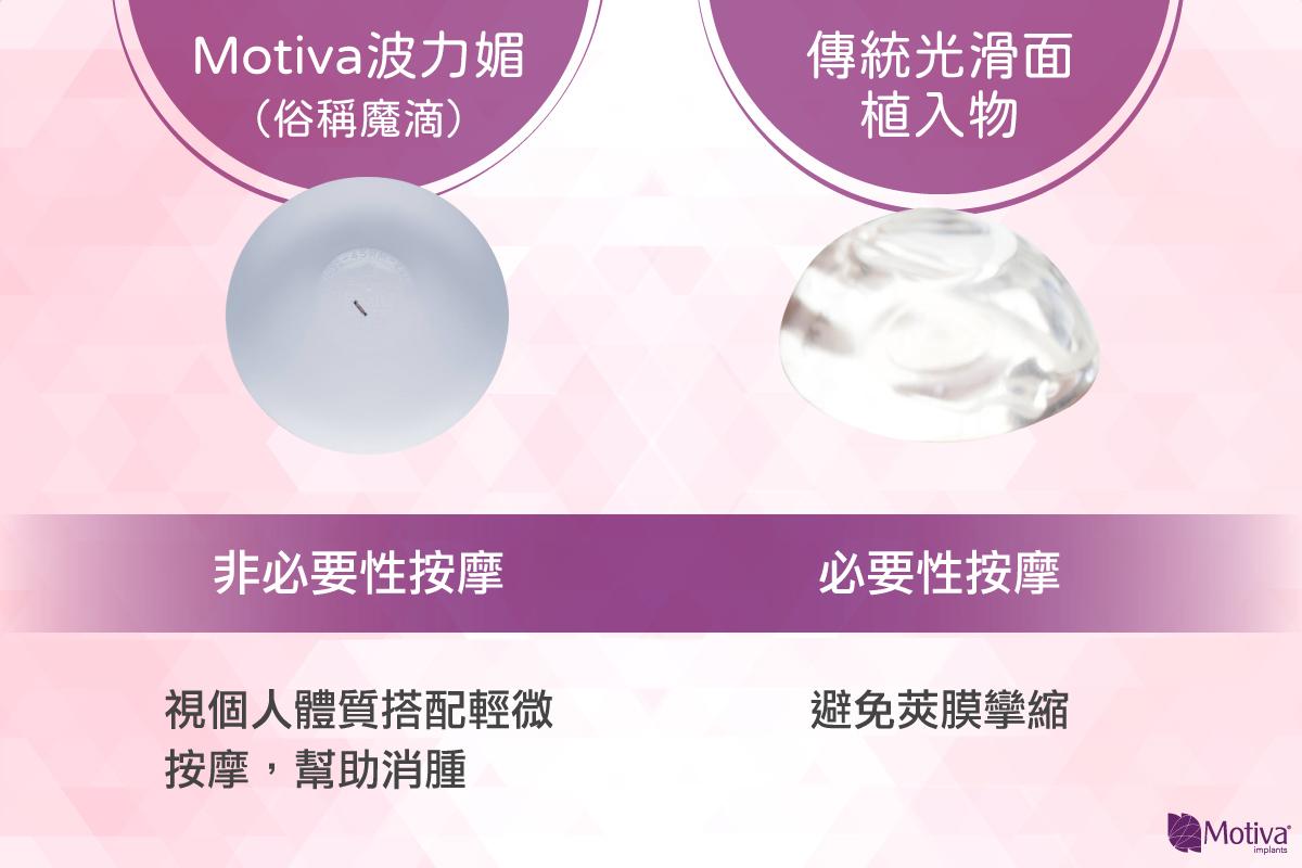 Motiva波力媚(俗稱魔滴)隆乳假體比較