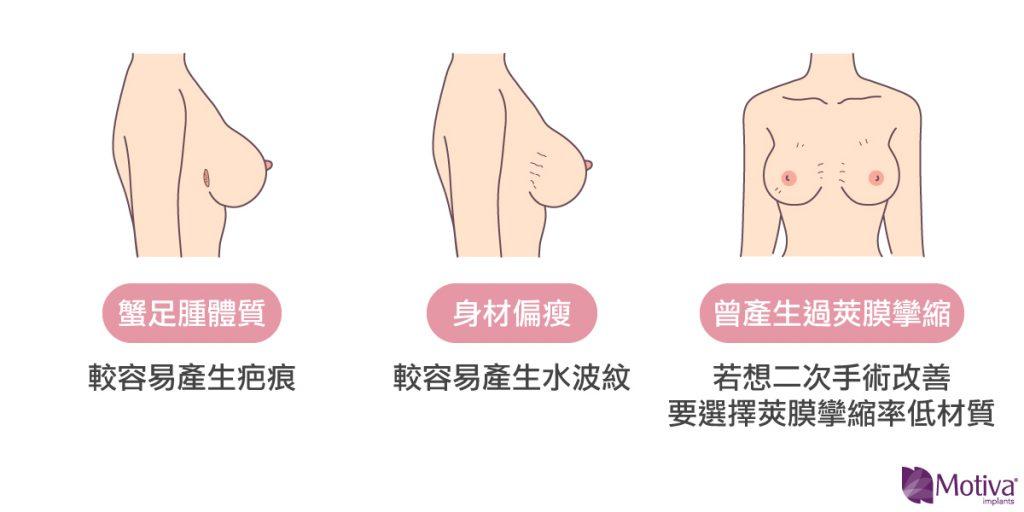 隆乳的個案體質比較